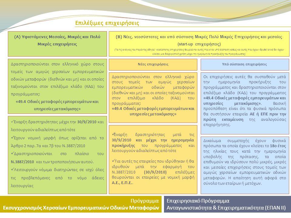Παραδείγματα – σενάρια χρηματοδοτικού σχεδίου Επιχειρησιακό Πρόγραμμα Ανταγωνιστικότητα & Επιχειρηματικότητα (ΕΠΑΝ ΙΙ) Πρόγραμμα Εκσυγχρονισμός Χερσαίων Εμπορευματικών Οδικών Μεταφορών Παράδειγμα Β: Συνολικό Χρηματοδοτικό Σχέδιο (Ιδιωτική και Δημόσια Δαπάνη) 120.000 €.