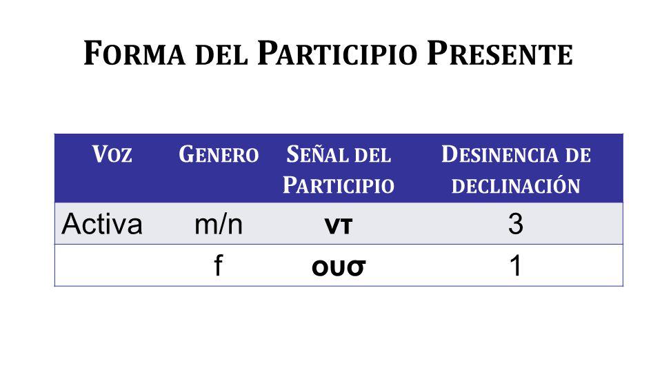 F ORMA DEL P ARTICIPIO P RESENTE V OZ G ENERO S EÑAL DEL P ARTICIPIO D ESINENCIA DE DECLINACIÓN Activam/nντ3 fουσ1
