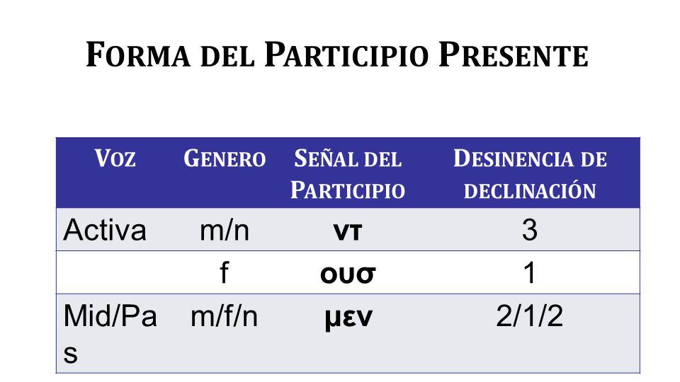 F ORMA DEL P ARTICIPIO P RESENTE V OZ G ENERO S EÑAL DEL P ARTICIPIO D ESINENCIA DE DECLINACIÓN Activam/nντ3 fουσ1 Mid/Pa s m/f/nμεν2/1/2