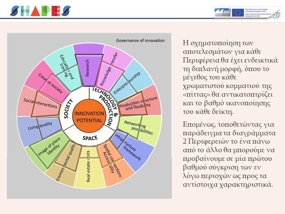 Η σχηματοποίηση των αποτελεσμάτων για κάθε Περιφέρεια θα έχει ενδεικτικά τη διπλανή μορφή, όπου το μέγεθος του κάθε χρωματιστού κομματιού της «πίττας» θα αντικατοπτρίζει και το βαθμό ικανοποίησης του κάθε δείκτη.