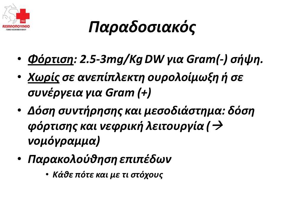 Παραδοσιακός Φόρτιση: 2.5-3mg/Kg DW για Gram(-) σήψη. Χωρίς σε ανεπίπλεκτη ουρολοίμωξη ή σε συνέργεια για Gram (+) Δόση συντήρησης και μεσοδιάστημα: δ