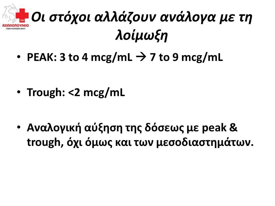Οι στόχοι αλλάζουν ανάλογα με τη λοίμωξη PEAK: 3 to 4 mcg/mL  7 to 9 mcg/mL Trough: <2 mcg/mL Αναλογική αύξηση της δόσεως με peak & trough, όχι όμως