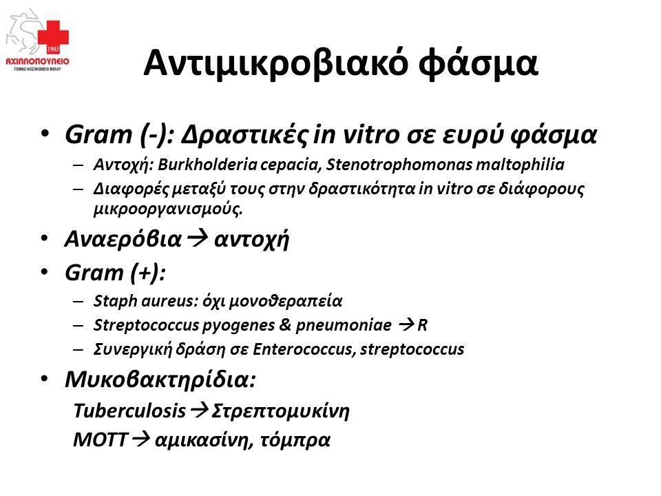 Αντιμικροβιακό φάσμα Gram (-): Δραστικές in vitro σε ευρύ φάσμα – Αντοχή: Burkholderia cepacia, Stenotrophomonas maltophilia – Διαφορές μεταξύ τους στ