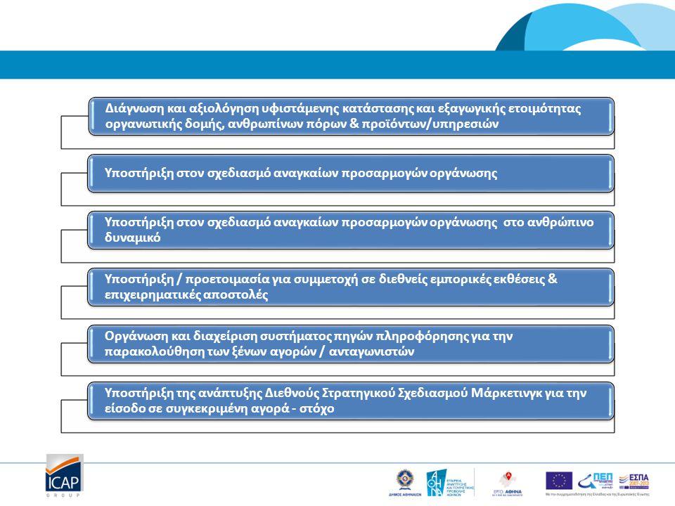 Διάγνωση και αξιολόγηση υφιστάμενης κατάστασης και εξαγωγικής ετοιμότητας οργανωτικής δομής, ανθρωπίνων πόρων & προϊόντων/υπηρεσιών Υποστήριξη στον σχεδιασμό αναγκαίων προσαρμογών οργάνωσης Υποστήριξη στον σχεδιασμό αναγκαίων προσαρμογών οργάνωσης στο ανθρώπινο δυναμικό Υποστήριξη / προετοιμασία για συμμετοχή σε διεθνείς εμπορικές εκθέσεις & επιχειρηματικές αποστολές Οργάνωση και διαχείριση συστήματος πηγών πληροφόρησης για την παρακολούθηση των ξένων αγορών / ανταγωνιστών Υποστήριξη της ανάπτυξης Διεθνούς Στρατηγικού Σχεδιασμού Μάρκετινγκ για την είσοδο σε συγκεκριμένη αγορά - στόχο
