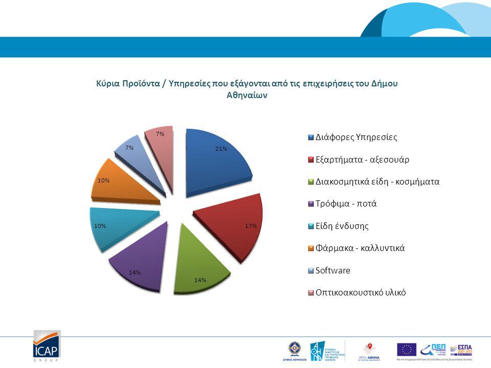 Κυριότερα Εξαγώγιμα Προϊόντα/Υπηρεσίες του Δήμου Αθηναίων με προοπτική Βάση Hs Coding