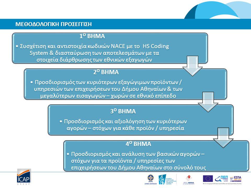 1 Ο ΒΗΜΑ Συσχέτιση και αντιστοιχία κωδικών NACE με το HS Coding System & διασταύρωση των αποτελεσμάτων με τα στοιχεία διάρθρωσης των εθνικών εξαγωγών