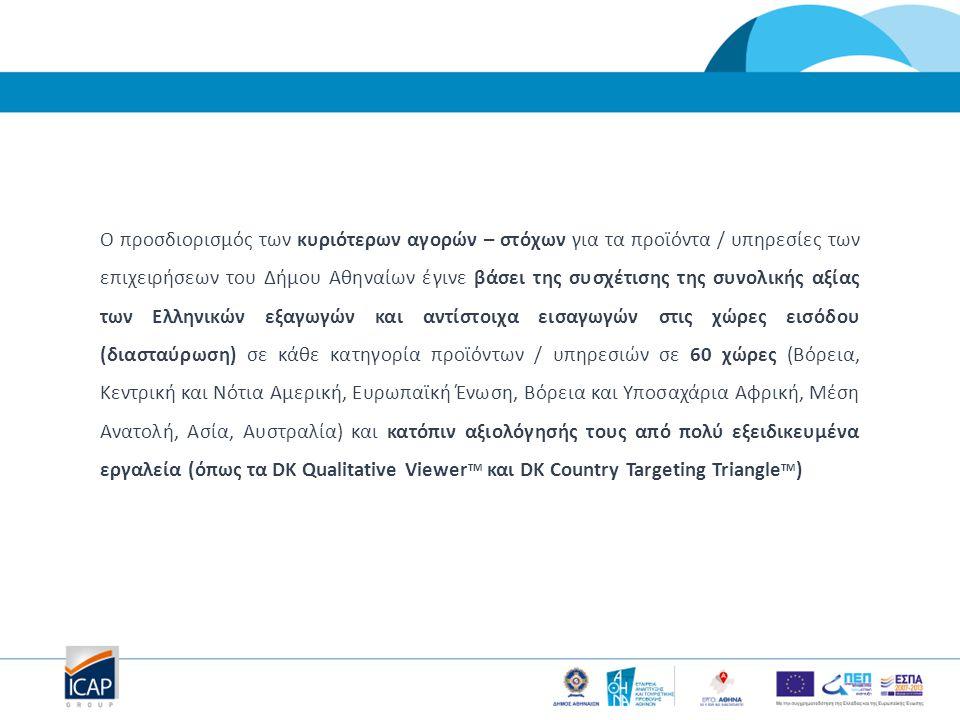 Ο προσδιορισμός των κυριότερων αγορών – στόχων για τα προϊόντα / υπηρεσίες των επιχειρήσεων του Δήμου Αθηναίων έγινε βάσει της συσχέτισης της συνολική