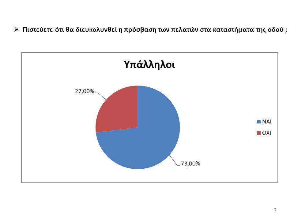  Πόσο πιστεύετε ότι θα επηρεαστεί η κυκλοφορία στο κέντρο της Αθήνας; 8