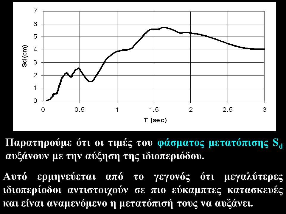 Ανάλογη διαπίστωση (δηλαδή αύξηση των φασματικών τιμών με την αύξηση της ιδιοπεριόδου) δεν προκύπτει από το φάσματα ταχυτήτων S v στο οποίο παρατηρείται μια σταθεροποίηση και μετά πτώση των τιμών για μεγάλες περιόδους.