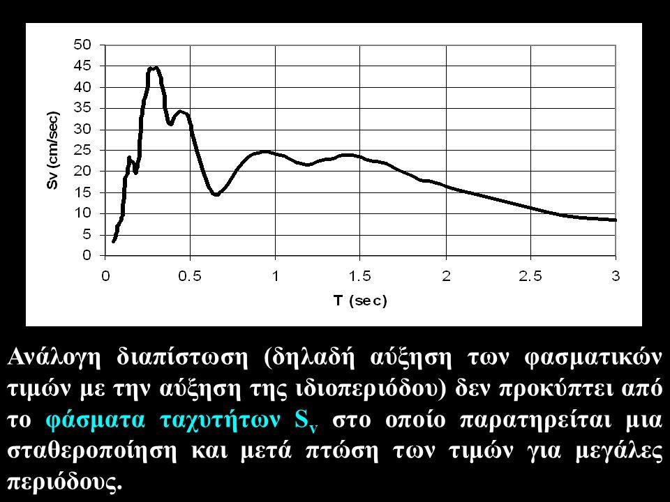 Ακόμα πιο έντονο είναι το φαινόμενο στο φάσμα επιταχύνσεων S a για το οποίο, πέρα από κάποιο σημείο, παρατηρούμε μείωση των φασματικών τιμών στις μεγάλες ιδιοπεριόδους.
