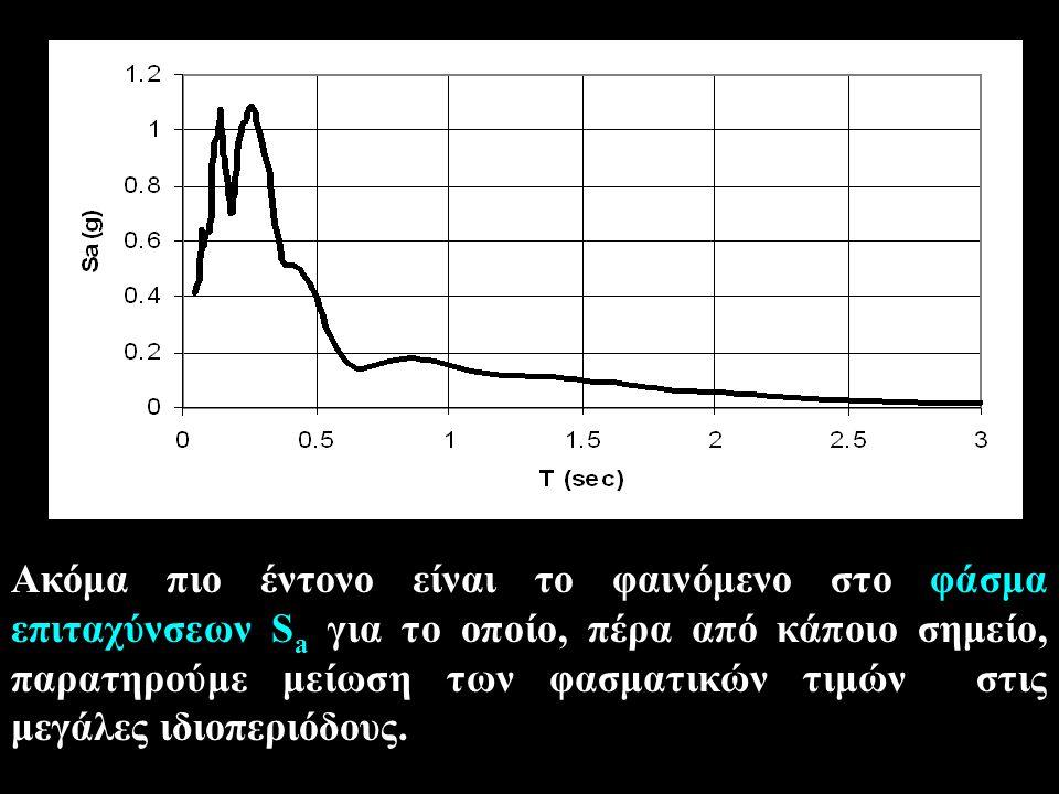 Ακόμα πιο έντονο είναι το φαινόμενο στο φάσμα επιταχύνσεων S a για το οποίο, πέρα από κάποιο σημείο, παρατηρούμε μείωση των φασματικών τιμών στις μεγά
