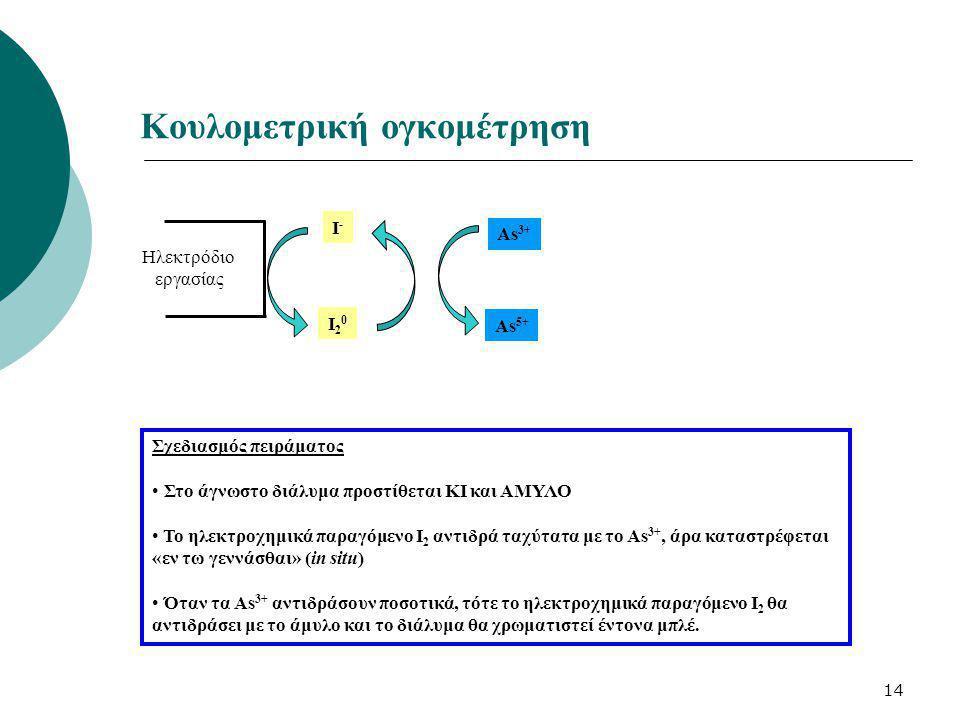 14 Κουλομετρική ογκομέτρηση Σχεδιασμός πειράματος Στο άγνωστο διάλυμα προστίθεται KI και ΑΜΥΛΟ To ηλεκτροχημικά παραγόμενο Ι 2 αντιδρά ταχύτατα με το