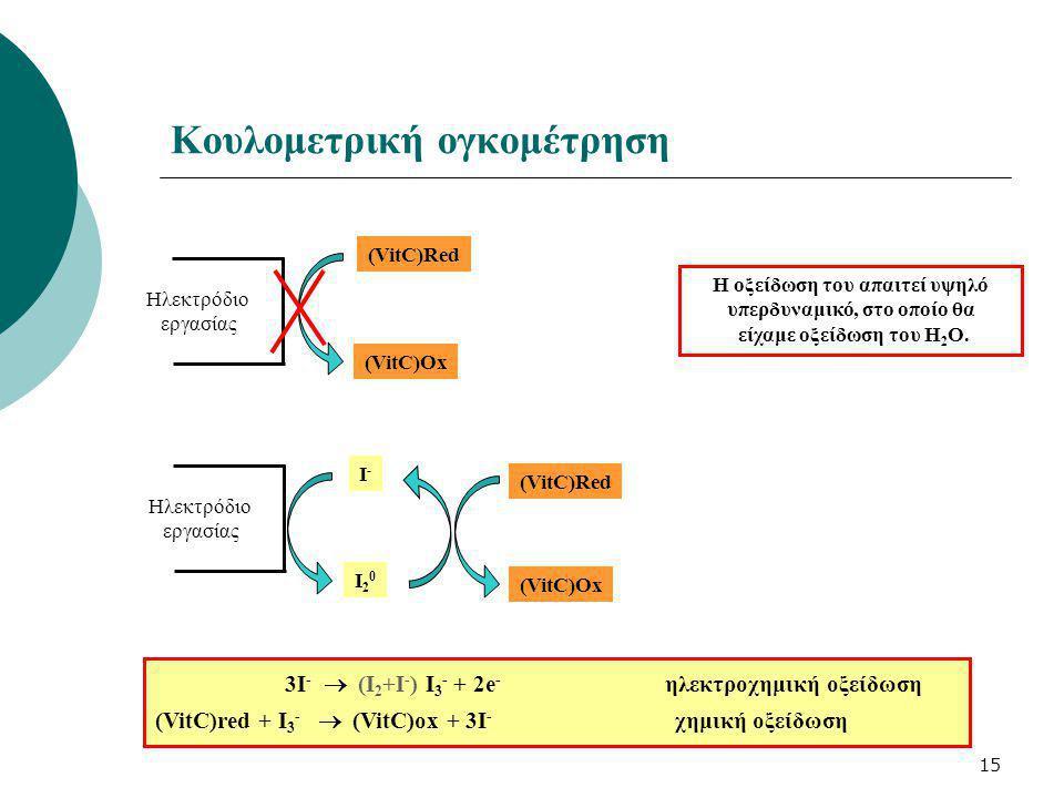 15 Κουλομετρική ογκομέτρηση Ηλεκτρόδιο εργασίας (VitC)Red (VitC)Ox Ηλεκτρόδιο εργασίας I-I- I20I20 (VitC)Red (VitC)Ox 3I -  (Ι 2 +Ι - ) I 3 - + 2e -