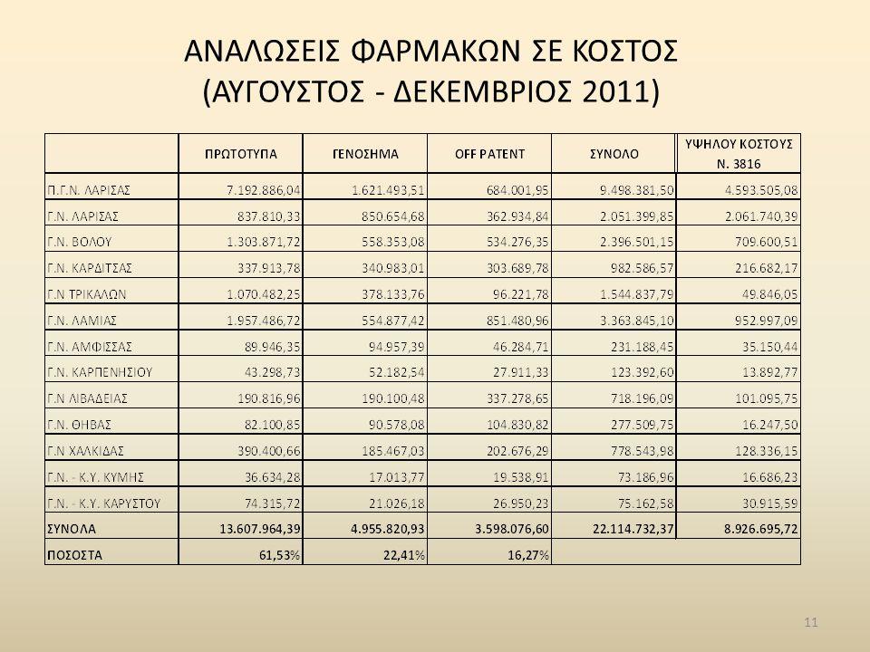 11 ΑΝΑΛΩΣΕΙΣ ΦΑΡΜΑΚΩΝ ΣΕ ΚΟΣΤΟΣ (ΑΥΓΟΥΣΤΟΣ - ΔΕΚΕΜΒΡΙΟΣ 2011)