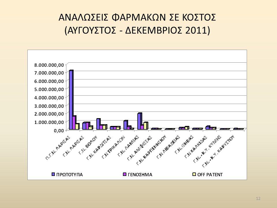 12 ΑΝΑΛΩΣΕΙΣ ΦΑΡΜΑΚΩΝ ΣΕ ΚΟΣΤΟΣ (ΑΥΓΟΥΣΤΟΣ - ΔΕΚΕΜΒΡΙΟΣ 2011)