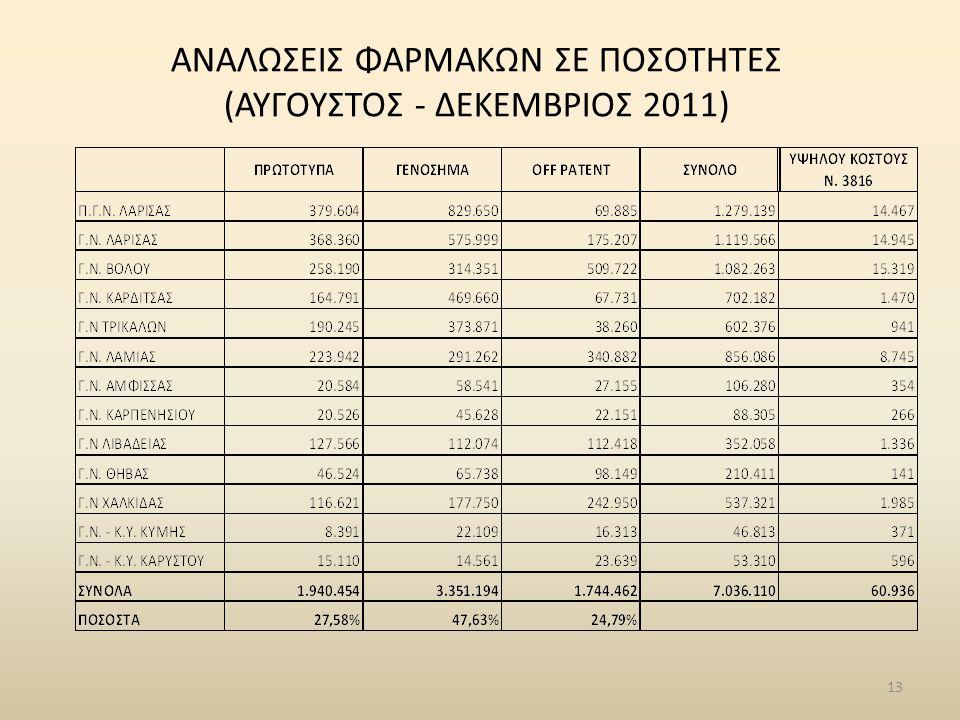 13 ΑΝΑΛΩΣΕΙΣ ΦΑΡΜΑΚΩΝ ΣΕ ΠΟΣΟΤΗΤΕΣ (ΑΥΓΟΥΣΤΟΣ - ΔΕΚΕΜΒΡΙΟΣ 2011)