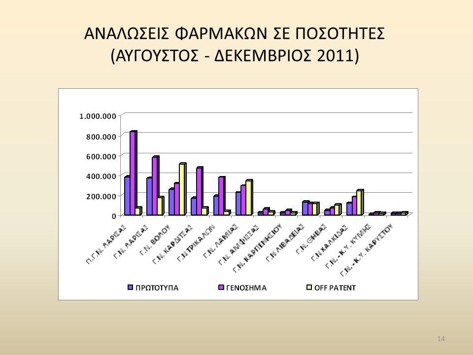 14 ΑΝΑΛΩΣΕΙΣ ΦΑΡΜΑΚΩΝ ΣΕ ΠΟΣΟΤΗΤΕΣ (ΑΥΓΟΥΣΤΟΣ - ΔΕΚΕΜΒΡΙΟΣ 2011)
