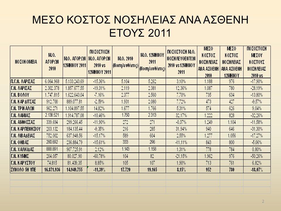 3 ΜΕΣΟ ΚΟΣΤΟΣ ΝΟΣΗΛΕΙΑΣ ΑΝΑ ΑΣΘΕΝΗ ΕΤΟΥΣ 2010-2011