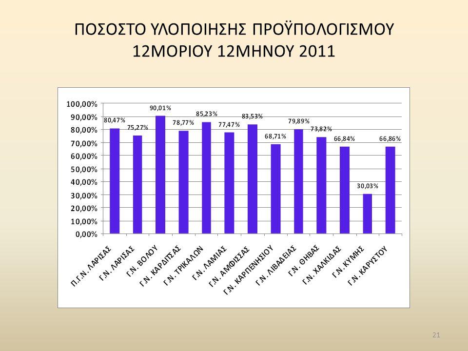 21 ΠΟΣΟΣΤΟ ΥΛΟΠΟΙΗΣΗΣ ΠΡΟΫΠΟΛΟΓΙΣΜΟΥ 12ΜΟΡΙΟΥ 12ΜΗΝΟΥ 2011