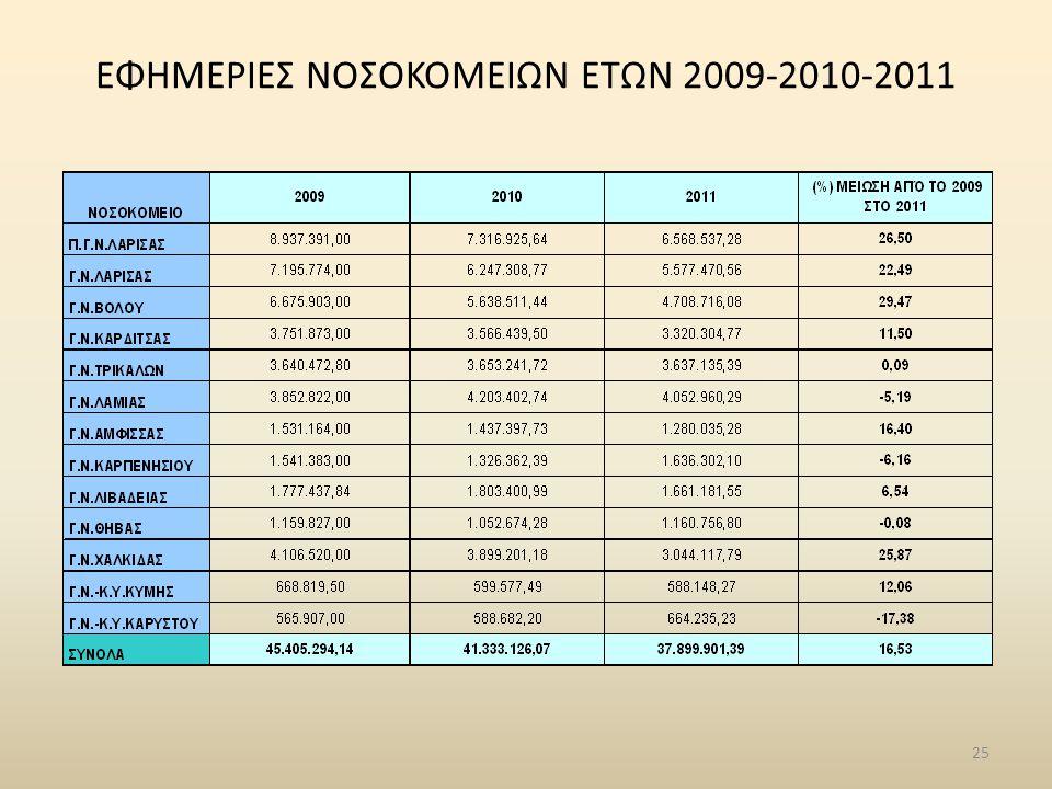 ΕΦΗΜΕΡΙΕΣ ΝΟΣΟΚΟΜΕΙΩΝ ΕΤΩΝ 2009-2010-2011 25
