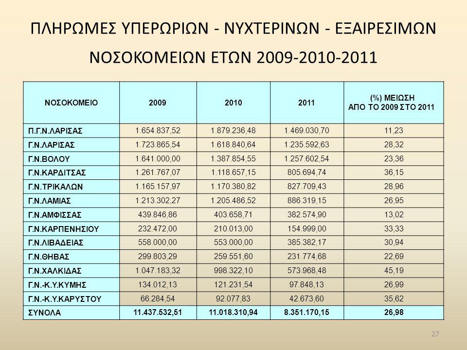 ΠΛΗΡΩΜΕΣ ΥΠΕΡΩΡΙΩN - ΝΥΧΤΕΡΙΝΩN - ΕΞΑΙΡΕΣΙΜΩΝ ΝΟΣΟΚΟΜΕΙΩΝ ΕΤΩΝ 2009-2010-2011 ΝΟΣΟΚΟΜΕΙΟ200920102011 (%) ΜΕΙΩΣΗ ΑΠΟ ΤΟ 2009 ΣΤΟ 2011 Π.Γ.Ν.ΛΑΡΙΣΑΣ 1.654.837,521.879.236,481.469.030,7011,23 Γ.Ν.ΛΑΡΙΣΑΣ 1.723.865,541.618.840,641.235.592,6328,32 Γ.Ν.ΒΟΛΟΥ 1.641.000,001.387.854,551.257.602,5423,36 Γ.Ν.ΚΑΡΔΙΤΣΑΣ 1.261.767,071.118.657,15805.694,7436,15 Γ.Ν.ΤΡΙΚΑΛΩΝ 1.165.157,971.170.380,82827.709,4328,96 Γ.Ν.ΛΑΜΙΑΣ 1.213.302,271.205.486,52886.319,1526,95 Γ.Ν.ΑΜΦΙΣΣΑΣ 439.846,86403.658,71382.574,9013,02 Γ.Ν.ΚΑΡΠΕΝΗΣΙΟΥ 232.472,00210.013,00154.999,0033,33 Γ.Ν.ΛΙΒΑΔΕΙΑΣ 558.000,00553.000,00385.382,1730,94 Γ.Ν.ΘΗΒΑΣ 299.803,29259.551,60231.774,6822,69 Γ.Ν.ΧΑΛΚΙΔΑΣ 1.047.183,32998.322,10573.968,4845,19 Γ.Ν.-Κ.Υ.ΚΥΜΗΣ 134.012,13121.231,5497.848,1326,99 Γ.Ν.-Κ.Υ.ΚΑΡΥΣΤΟΥ 66.284,5492.077,8342.673,6035,62 ΣΥΝΟΛΑ 11.437.532,5111.018.310,948.351.170,1526,98 27