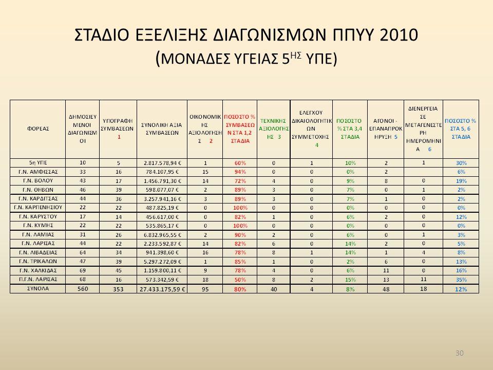 30 ΣΤΑΔΙΟ ΕΞΕΛΙΞΗΣ ΔΙΑΓΩΝΙΣΜΩΝ ΠΠΥΥ 2010 ( ΜΟΝΑΔΕΣ ΥΓΕΙΑΣ 5 ΗΣ ΥΠΕ)