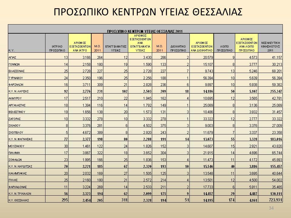 34 ΠΡΟΣΩΠΙΚΟ ΚΕΝΤΡΩΝ ΥΓΕΙΑΣ ΘΕΣΣΑΛΙΑΣ