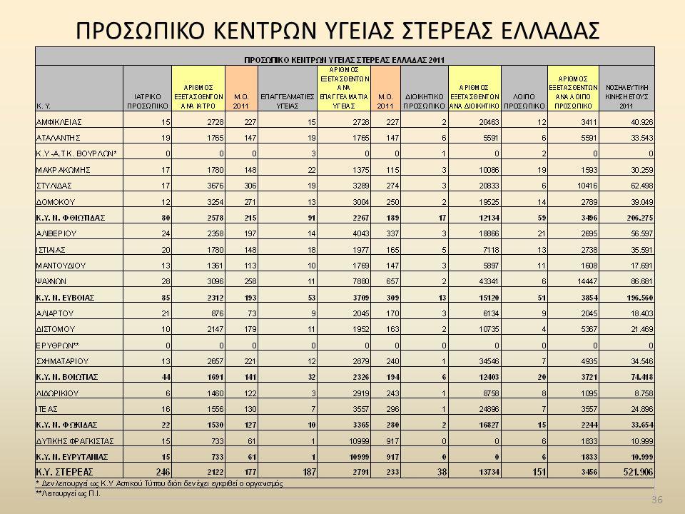 36 ΠΡΟΣΩΠΙΚΟ ΚΕΝΤΡΩΝ ΥΓΕΙΑΣ ΣΤΕΡΕΑΣ ΕΛΛΑΔΑΣ