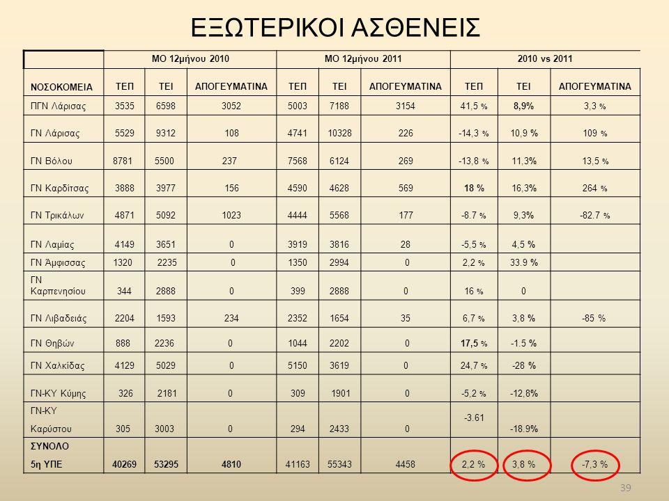ΕΞΩΤΕΡΙΚΟΙ ΑΣΘΕΝΕΙΣ ΜΟ 12μήνου 2010ΜΟ 12μήνου 20112010 vs 2011 ΝΟΣΟΚΟΜΕΙΑΤΕΠΤΕΙΑΠΟΓΕΥΜΑΤΙΝΑΤΕΠΤΕΙΑΠΟΓΕΥΜΑΤΙΝΑΤΕΠΤΕΙΑΠΟΓΕΥΜΑΤΙΝΑ ΠΓΝ Λάρισας35356598305250037188315441,5 % 8,9%3,3 % ΓΝ Λάρισας55299312108474110328226-14,3 % 10,9 %109 % ΓΝ Βόλου8781 5500 237 75686124269-13,8 % 11,3%13,5 % ΓΝ Καρδίτσας388839771564590462856918 %16,3%264 % ΓΝ Τρικάλων48715092102344445568177-8.7 % 9,3%-82.7 % ΓΝ Λαμίας4149365103919381628-5,5 % 4,5 % ΓΝ Άμφισσας1320 2235 013502994 02,2 % 33.9 % ΓΝ Καρπενησίου344288803992888016 % 0 ΓΝ Λιβαδειάς2204159323423521654356,7 % 3,8 %-85 % ΓΝ Θηβών888 2236 0 10442202 017,5 % -1.5 % ΓΝ Χαλκίδας41295029051503619024,7 % -28 % ΓΝ-ΚΥ Κύμης 326 21810 309 1901 0-5,2 % -12,8% ΓΝ-ΚΥ 305 3003 0 2942433 0 -3.61 -18.9% Καρύστου ΣΥΝΟΛΟ 40269532954810411635534344582,2 %3,8 %-7,3 % 5η ΥΠΕ 39