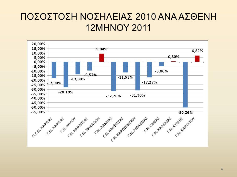 5 ΜΕΣΟ ΚΟΣΤΟΣ ΝΟΣΗΛΕΙΑΣ ΑΝΑ ΑΣΘΕΝΗ 2009-2010-2011