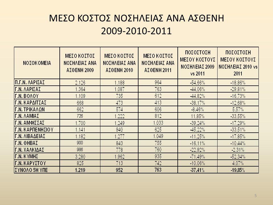 ΣΥΓΚΡΙΤΙΚΗ ΑΠΕΙΚΟΝΙΣΗ ΕΦΗΜΕΡΙΩΝ ΕΤΩΝ 2009- 2010- 2011 26