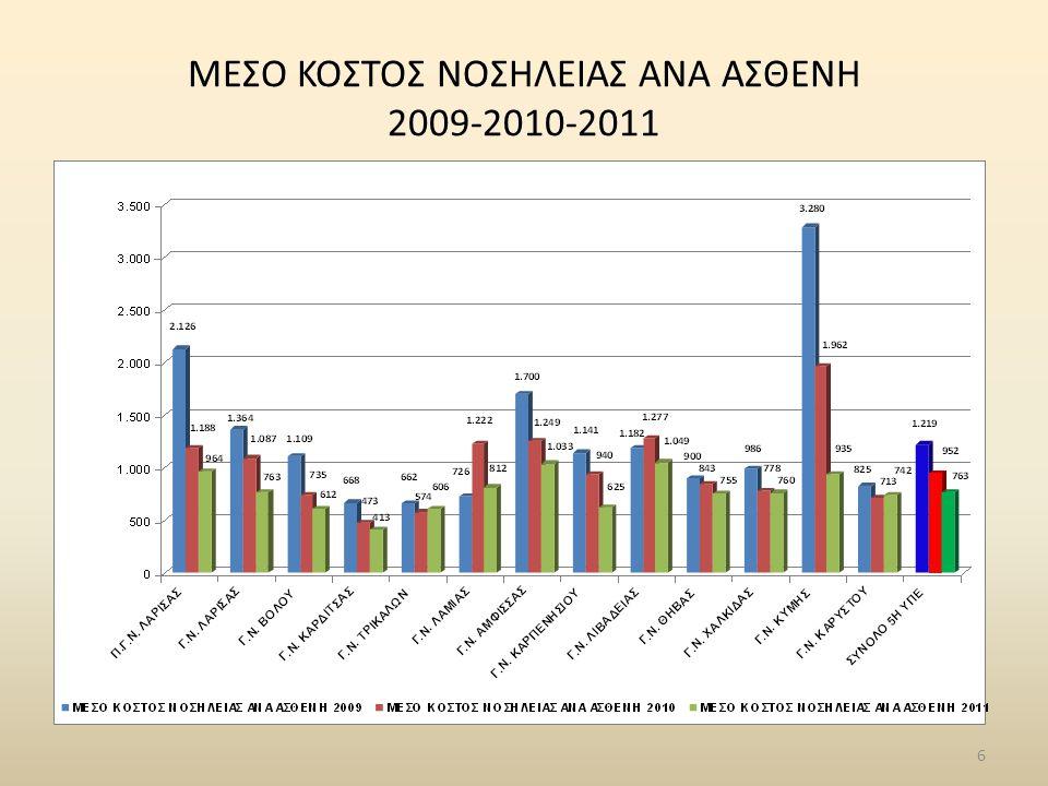 ΠΟΣΟΣΤΟΣΗ ΝΟΣΗΛΕΙΑΣ 2009 vs 2011 & 2010 vs 2011