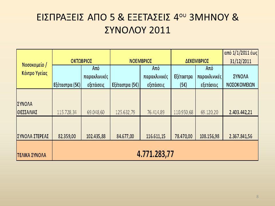 8 ΕΙΣΠΡΑΞΕΙΣ ΑΠΟ 5 & ΕΞΕΤΑΣΕΙΣ 4 ου 3ΜΗΝΟΥ & ΣΥΝΟΛΟΥ 2011