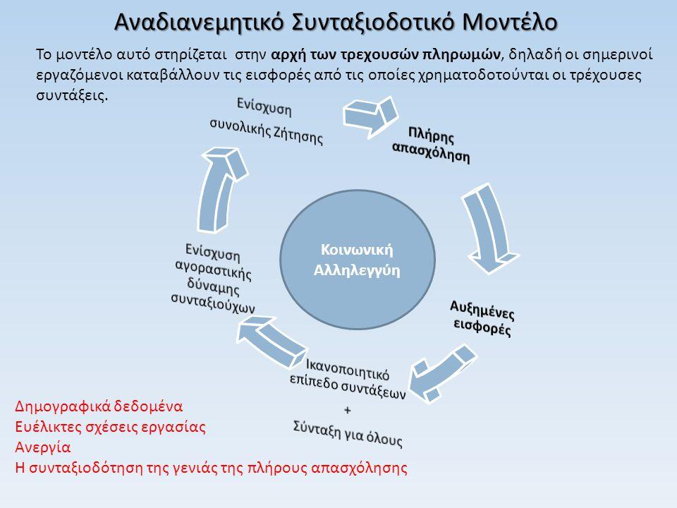 Αναδιανεμητικό Συνταξιοδοτικό Μοντέλο Χαρακτηριστικά Χαρακτηριστικά: 1.