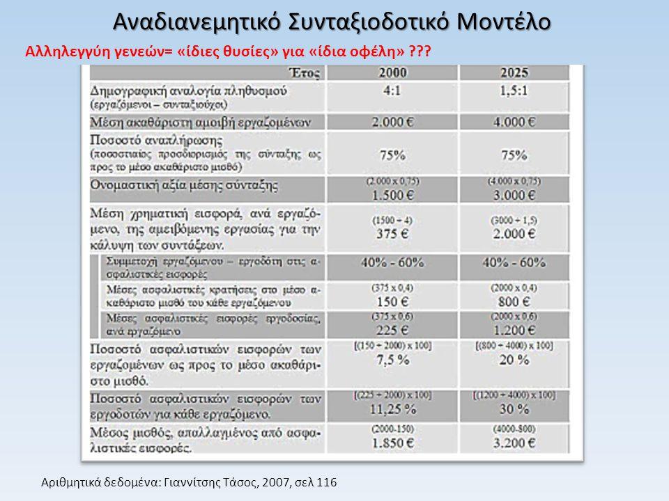 Αναδιανεμητικό Συνταξιοδοτικό Μοντέλο Αλληλεγγύη γενεών= «ίδιες θυσίες» για «ίδια οφέλη» ??? Αριθμητικά δεδομένα: Γιαννίτσης Τάσος, 2007, σελ 116