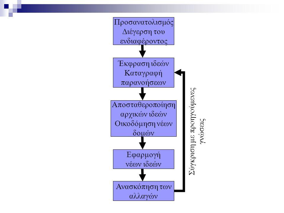 Προσανατολισμός Διέγερση του ενδιαφέροντος Έκφραση ιδεών Καταγραφή παρανοήσεων Αποσταθεροποίηση αρχικών ιδεών Οικοδόμηση νέων δομών Εφαρμογή νέων ιδεών Ανασκόπηση των αλλαγών Σύγκριση με προηγούμενες γνώσεις
