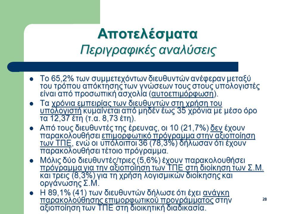 28 Αποτελέσματα Περιγραφικές αναλύσεις Το 65,2% των συμμετεχόντων διευθυντών ανέφεραν μεταξύ του τρόπου απόκτησης των γνώσεων τους στους υπολογιστές είναι από προσωπική ασχολία (αυτοεπιμόρφωση).
