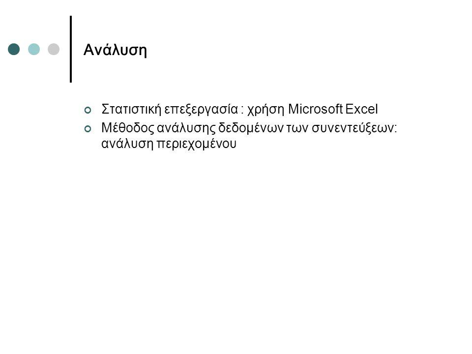 Ανάλυση Στατιστική επεξεργασία : χρήση Microsoft Excel Μέθοδος ανάλυσης δεδομένων των συνεντεύξεων: ανάλυση περιεχομένου