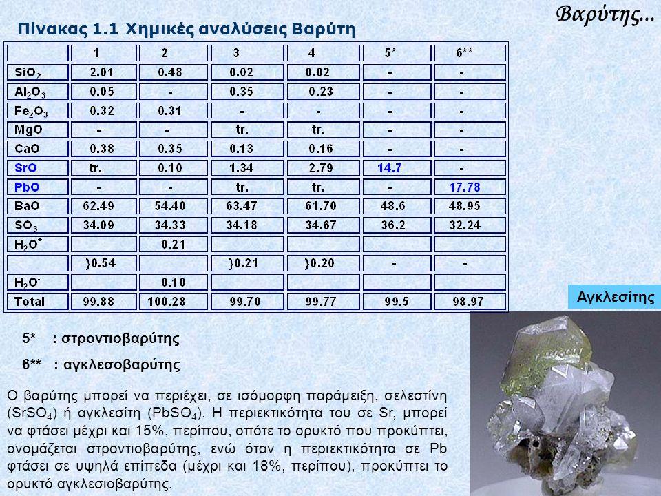 Βαρύτης... Ο βαρύτης μπορεί να περιέχει, σε ισόμορφη παράμειξη, σελεστίνη (SrSO 4 ) ή αγκλεσίτη (PbSO 4 ). Η περιεκτικότητα του σε Sr, μπορεί να φτάσε