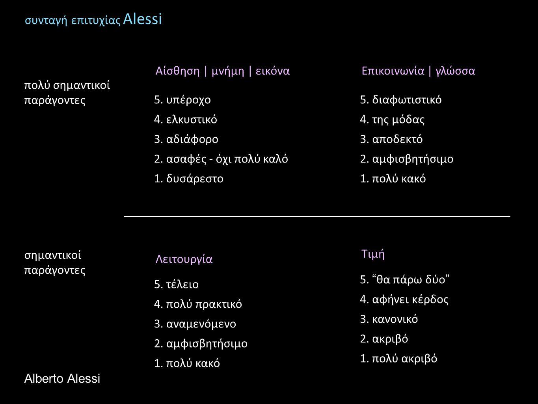 συνταγή επιτυχίας Alessi Αίσθηση | μνήμη | εικόνα 5. υπέροχο 4. ελκυστικό 3. αδιάφορο 2. ασαφές - όχι πολύ καλό 1. δυσάρεστο Λειτουργία 5. τέλειο 4. π
