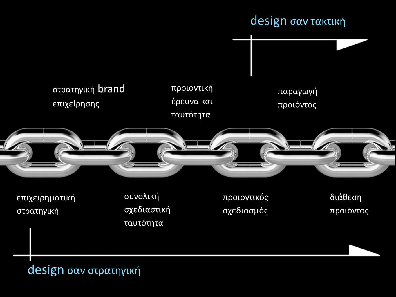 επιχειρηματική στρατηγική στρατηγική brand επιχείρησης συνολική σχεδιαστική ταυτότητα προιοντική έρευνα και ταυτότητα προιοντικός σχεδιασμός παραγωγή προιόντος διάθεση προιόντος design σαν στρατηγική design σαν τακτική