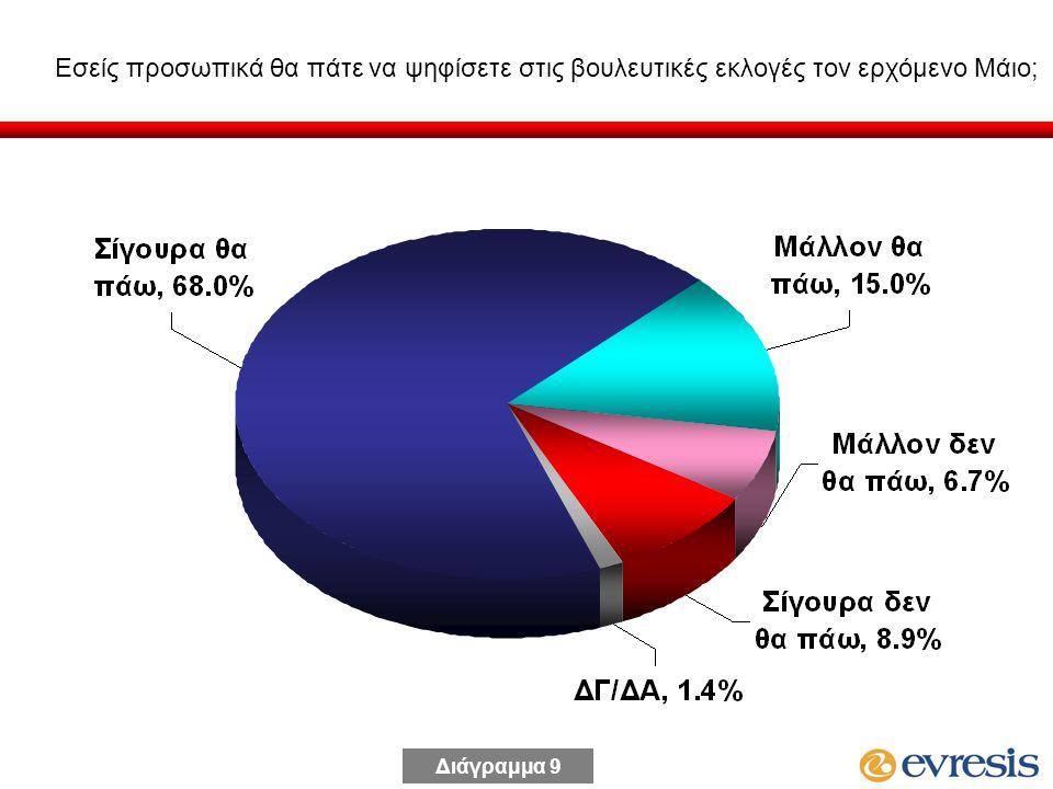 Εσείς προσωπικά θα πάτε να ψηφίσετε στις βουλευτικές εκλογές τον ερχόμενο Μάιο; Διάγραμμα 9