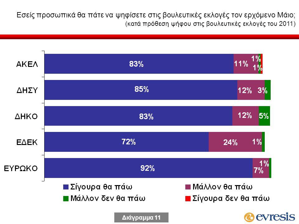 Εσείς προσωπικά θα πάτε να ψηφίσετε στις βουλευτικές εκλογές τον ερχόμενο Μάιο; (κατά πρόθεση ψήφου στις βουλευτικές εκλογές του 2011) Διάγραμμα 11