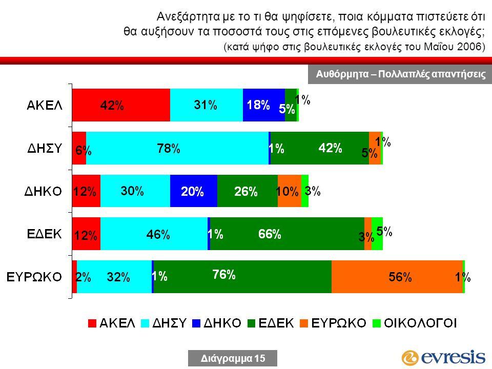 Ανεξάρτητα με το τι θα ψηφίσετε, ποια κόμματα πιστεύετε ότι θα αυξήσουν τα ποσοστά τους στις επόμενες βουλευτικές εκλογές; (κατά ψήφο στις βουλευτικές εκλογές του Μαΐου 2006) Διάγραμμα 15 Αυθόρμητα – Πολλαπλές απαντήσεις