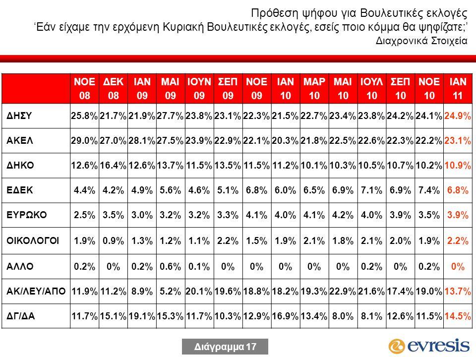 ΝΟΕ 08 ΔΕΚ 08 ΙΑΝ 09 MAI 09 ΙΟΥΝ 09 ΣΕΠ 09 ΝΟΕ 09 ΙΑΝ 10 ΜΑΡ 10 ΜΑΙ 10 ΙΟΥΛ 10 ΣΕΠ 10 ΝΟΕ 10 ΙΑΝ 11 ΔΗΣΥ25.8%21.7%21.9%27.7%23.8%23.1%22.3%21.5%22.7%23.4%23.8%24.2%24.2%24.1%24.9% ΑΚΕΛ29.0%27.0%28.1%27.5%23.9%22.9%22.1%20.3%21.8%22.5%22.6%22.3%22.2%23.1% ΔΗΚΟ12.6%16.4%12.6%13.7%11.5%13.5%11.5%11.2%10.1%10.3%10.5%10.7%10.2%10.9% ΕΔΕΚ4.4%4.2%4.9%5.6%4.6%5.1%6.8%6.0%6.5%6.9%7.1%7.1% 7.4%6.8% ΕΥΡΩΚΟ2.5%3.5%3.0%3.2% 3.3%4.1%4.0%4.1%4.2%4.0%4.0%3.9%3.5%3.9% ΟΙΚΟΛΟΓΟΙ1.9%0.9%1.3%1.2%1.1%2.2%1.5%1.9%2.1%1.8%2.1%2.1%2.0%1.9%2.2% ΑΛΛΟ0.2%0%0.2%0.6%0.1%0% 0.2%0%0.2%0% ΑΚ/ΛΕΥ/ΑΠΟ11.9%11.2%8.9%5.2%20.1%19.6%18.8%18.2%19.3%22.9%21.6%21.6%17.4%19.0%13.7% ΔΓ/ΔΑ11.7%15.1%19.1%15.3%11.7%10.3%12.9%16.9%13.4%8.0%8.1%12.6%11.5%14.5% Πρόθεση ψήφου για Βουλευτικές εκλογές 'Εάν είχαμε την ερχόμενη Κυριακή Βουλευτικές εκλογές, εσείς ποιο κόμμα θα ψηφίζατε;' Διαχρονικά Στοιχεία Διάγραμμα 17
