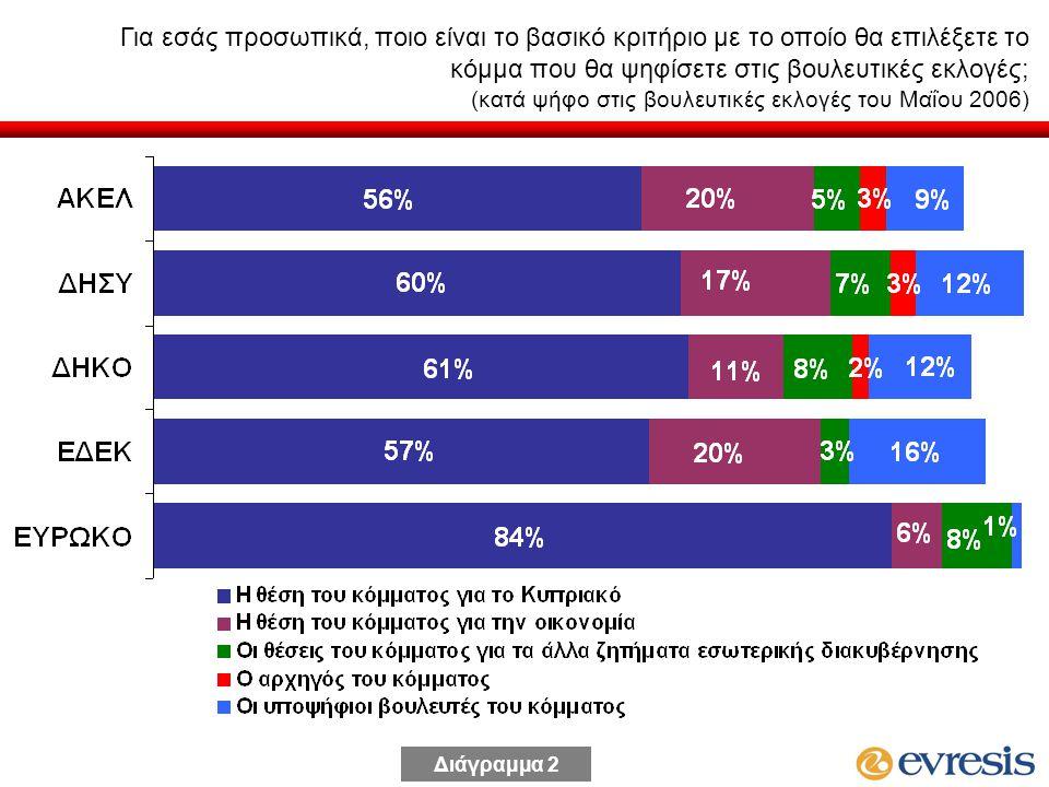 Για εσάς προσωπικά, ποιο είναι το βασικό κριτήριο με το οποίο θα επιλέξετε το κόμμα που θα ψηφίσετε στις βουλευτικές εκλογές; (κατά ψήφο στις βουλευτικές εκλογές του Μαΐου 2006) Διάγραμμα 2