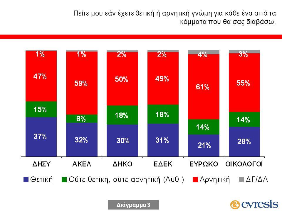 Ανεξάρτητα με το τι θα ψηφίσετε, ποια κόμματα πιστεύετε ότι θα αυξήσουν τα ποσοστά τους στις επόμενες βουλευτικές εκλογές; Αυθόρμητα – Πολλαπλές απαντήσεις Διάγραμμα 14