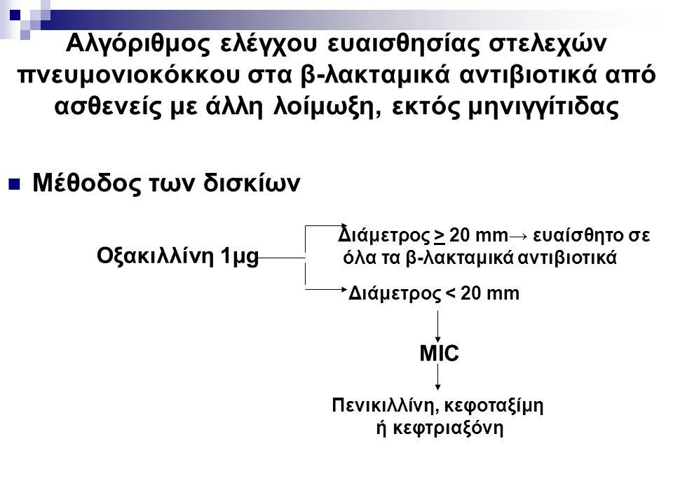 Αλγόριθμος ελέγχου ευαισθησίας στελεχών πνευμονιοκόκκου στα β-λακταμικά αντιβιοτικά από ασθενείς με άλλη λοίμωξη, εκτός μηνιγγίτιδας Μέθοδος των δισκί