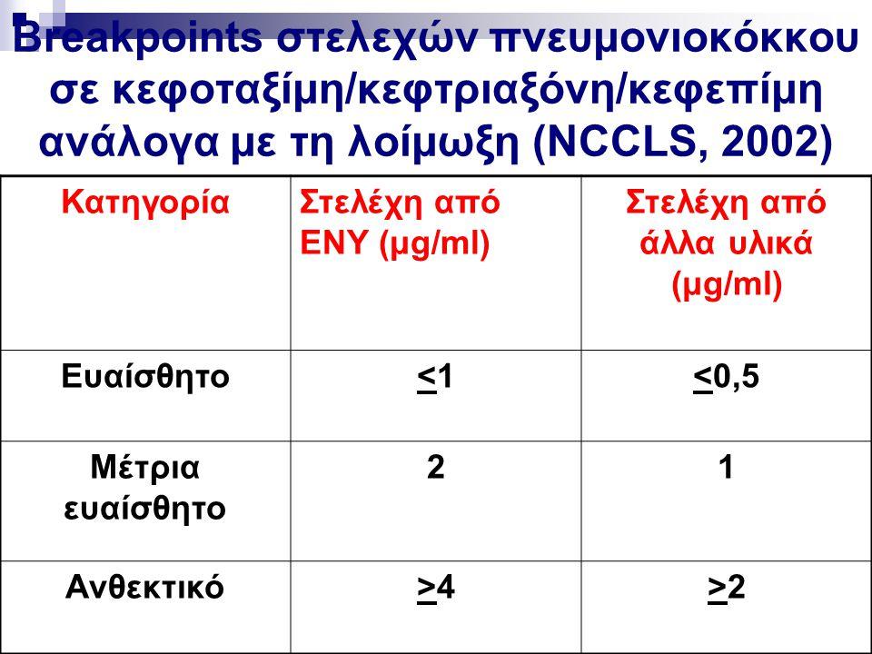 Breakpoints στελεχών πνευμονιοκόκκου σε κεφοταξίμη/κεφτριαξόνη/κεφεπίμη ανάλογα με τη λοίμωξη (NCCLS, 2002) ΚατηγορίαΣτελέχη από ΕΝΥ (μg/ml) Στελέχη α