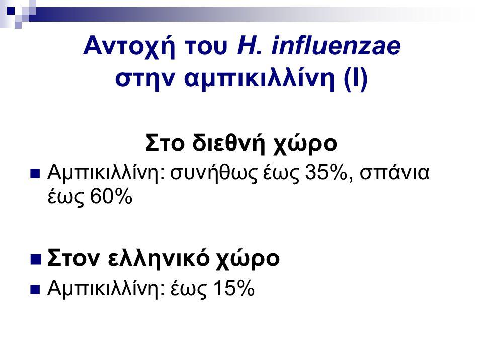 Αντοχή του H. influenzae στην αμπικιλλίνη (Ι) Στο διεθνή χώρο Αμπικιλλίνη: συνήθως έως 35%, σπάνια έως 60% Στον ελληνικό χώρο Αμπικιλλίνη: έως 15%